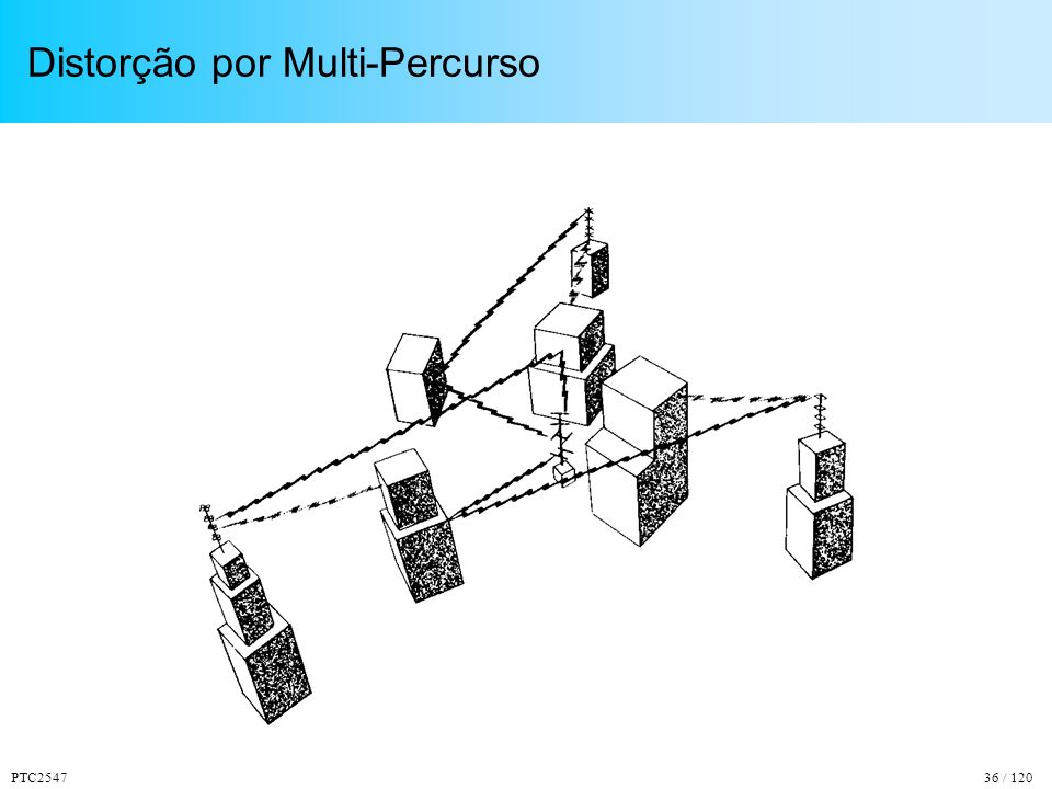 Distorção por Multi-Percurso