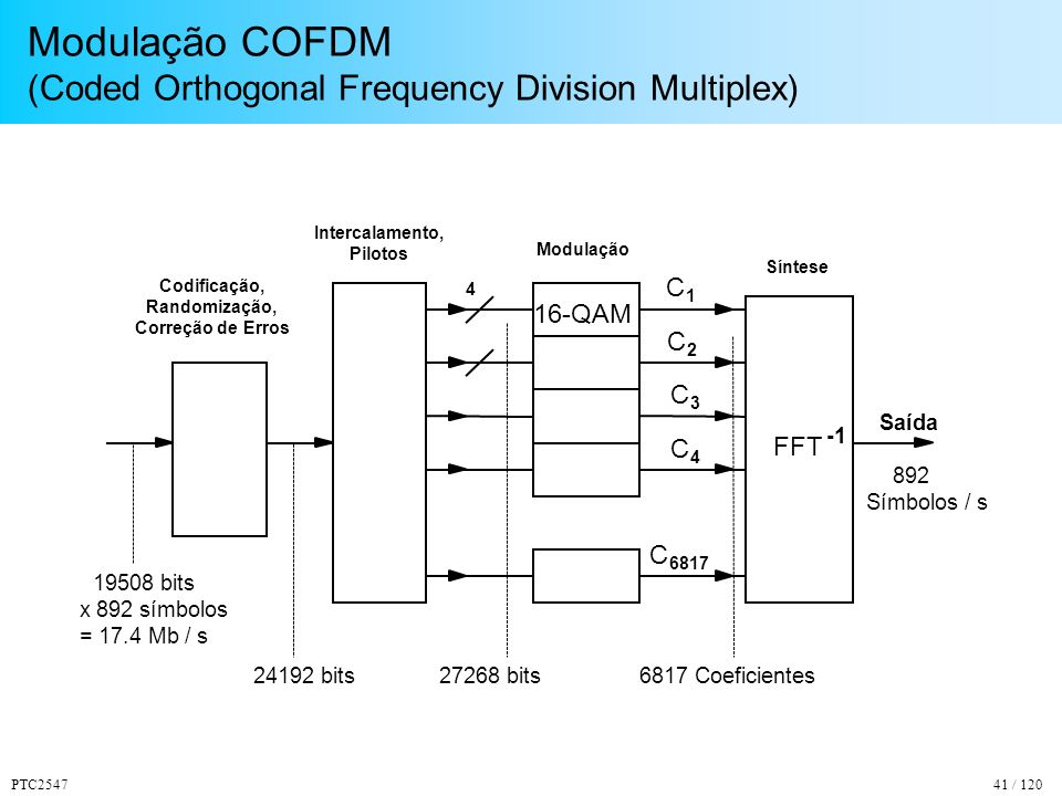 Modulação COFDM (Coded Orthogonal Frequency Division Multiplex)