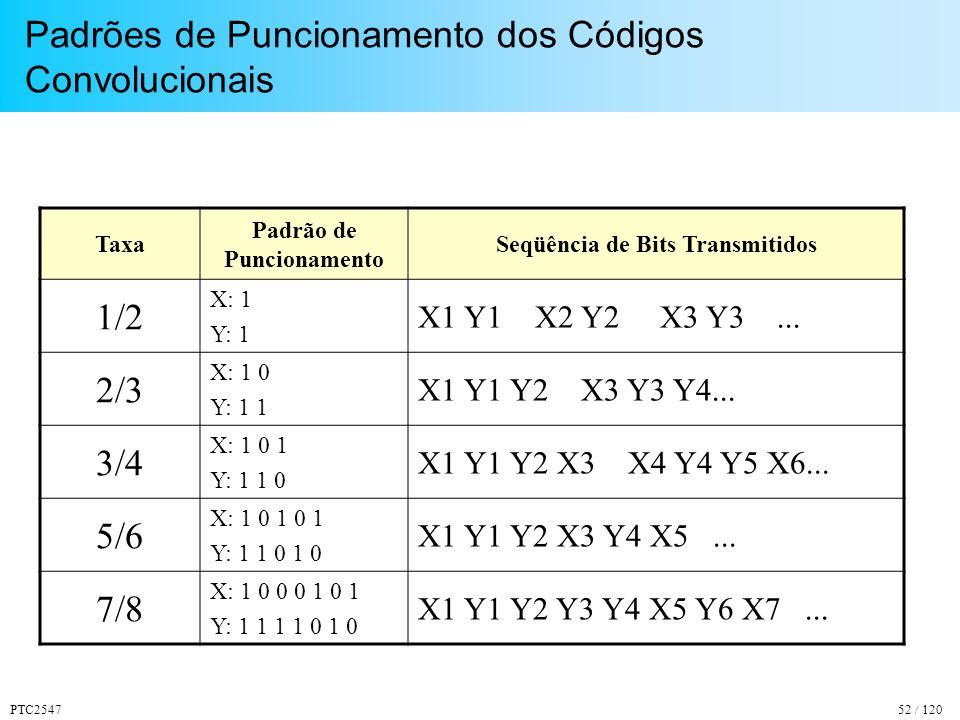 Padrões de Puncionamento dos Códigos Convolucionais