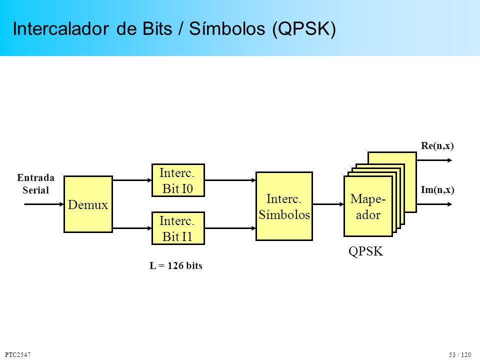 Intercalador de Bits / Símbolos (QPSK)