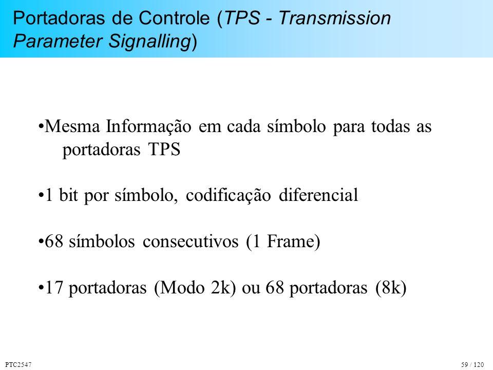 Portadoras de Controle (TPS - Transmission Parameter Signalling)
