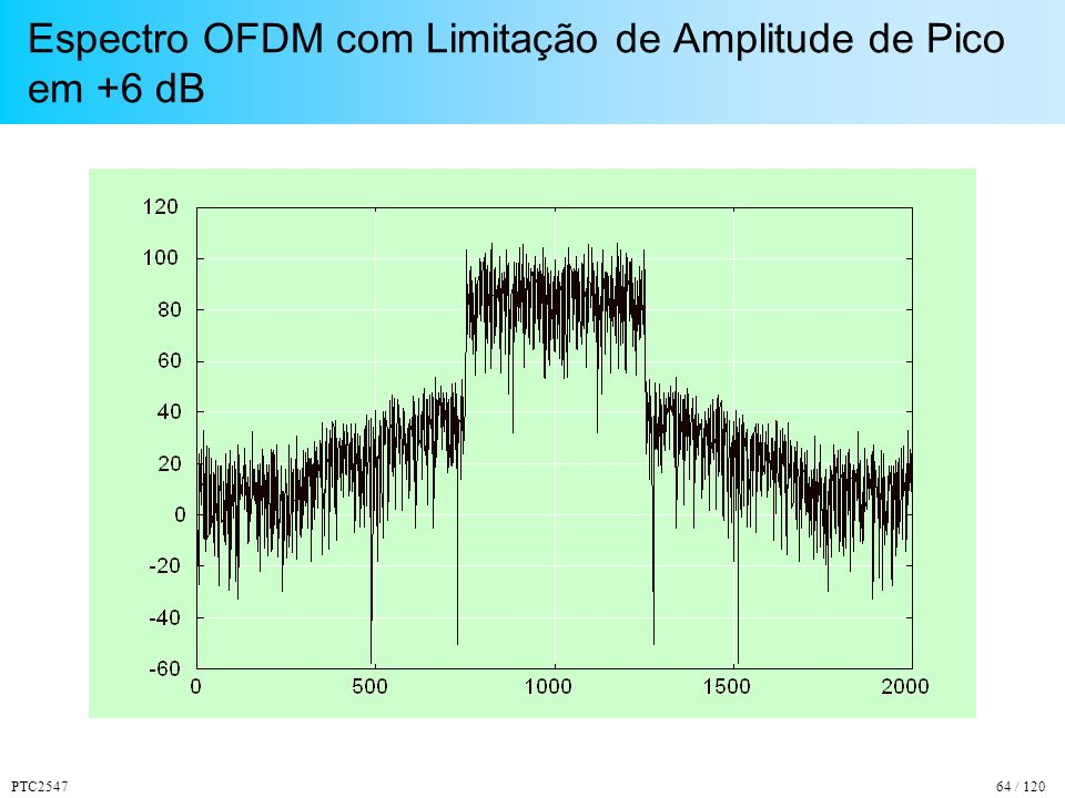 Espectro OFDM com Limitação de Amplitude de Pico em +6 dB