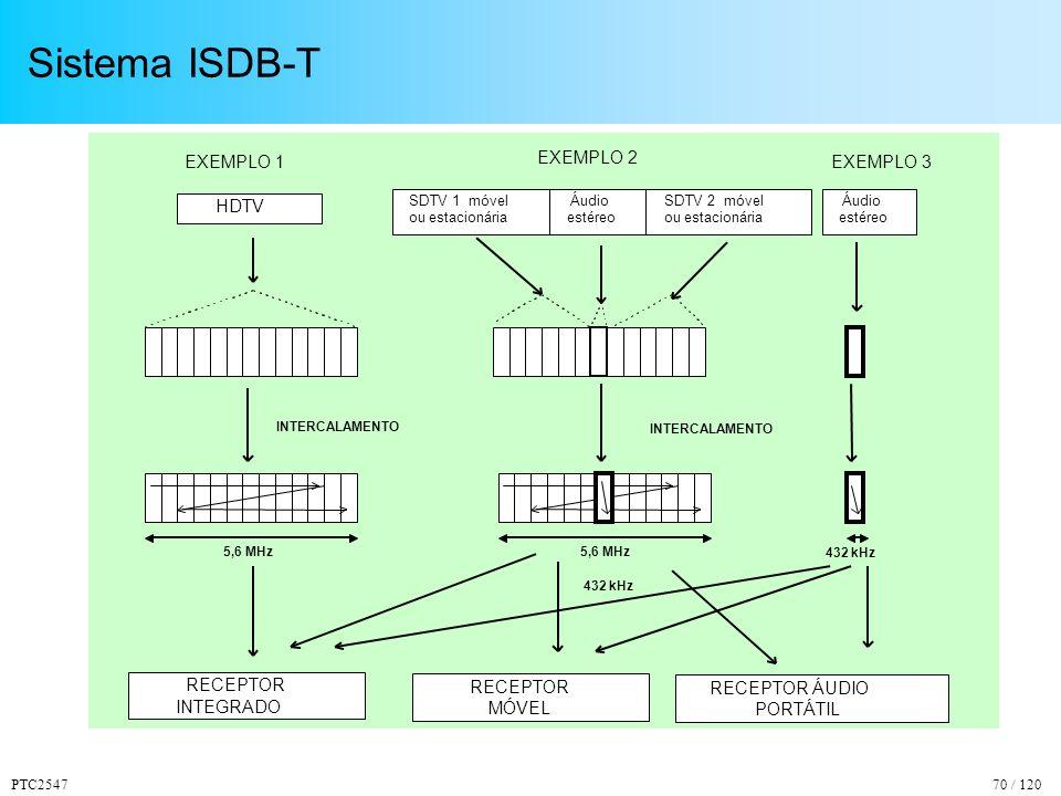 Sistema ISDB-T EXEMPLO 1 EXEMPLO 2 EXEMPLO 3 HDTV RECEPTOR INTEGRADO