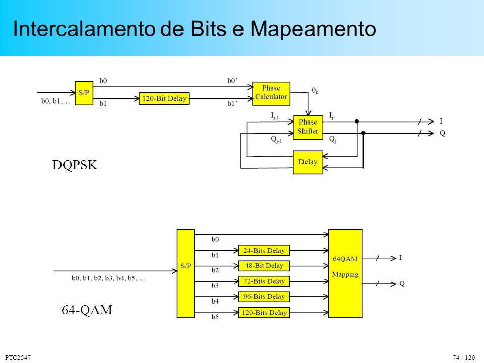 Intercalamento de Bits e Mapeamento