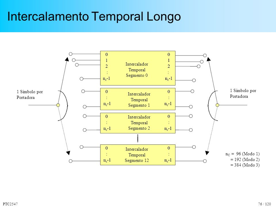 Intercalamento Temporal Longo