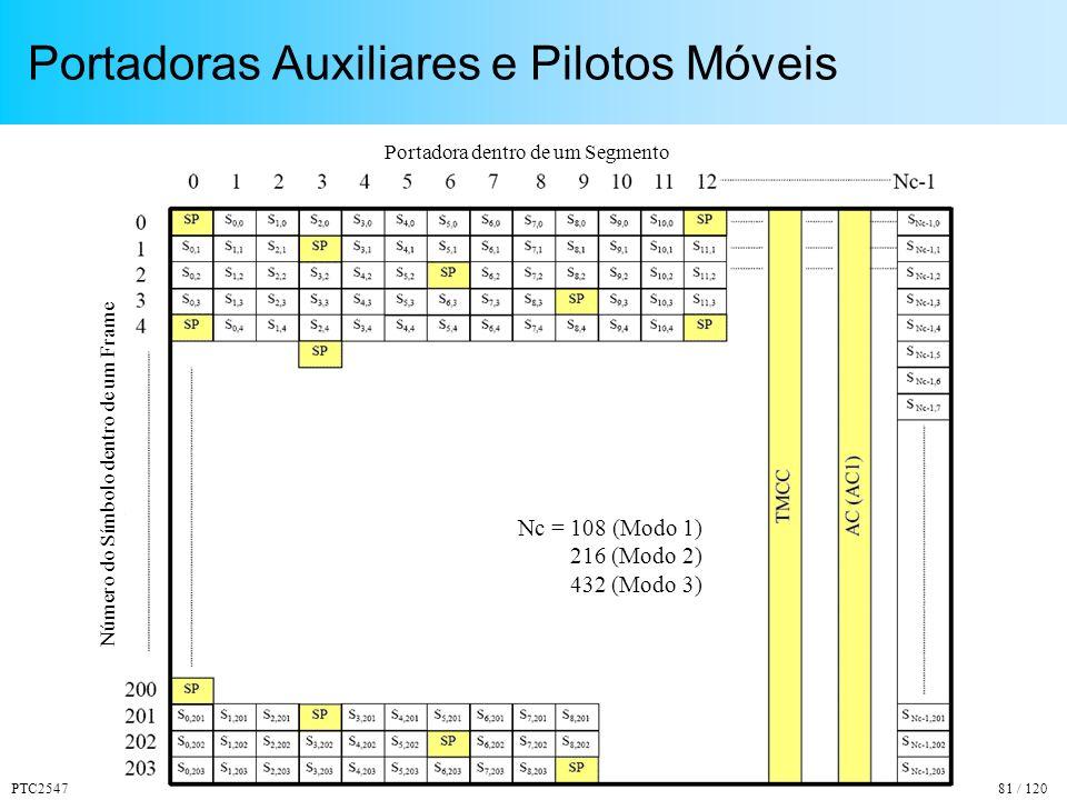 Portadoras Auxiliares e Pilotos Móveis
