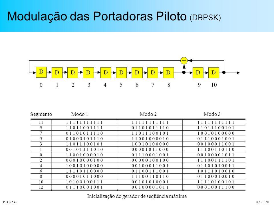 Modulação das Portadoras Piloto (DBPSK)
