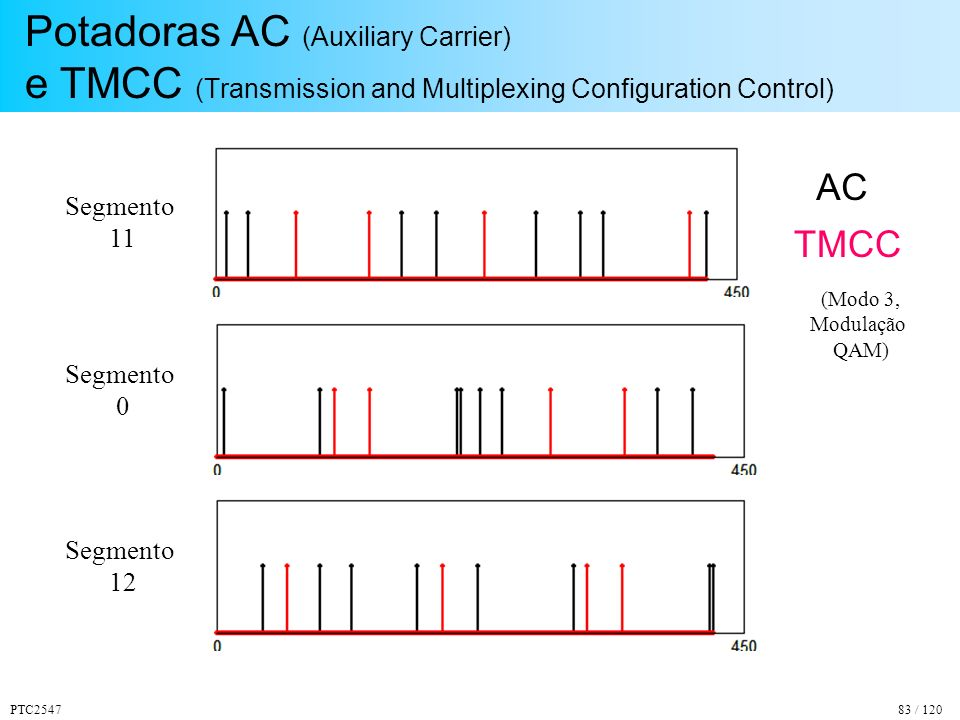 Potadoras AC (Auxiliary Carrier) e TMCC (Transmission and Multiplexing Configuration Control)
