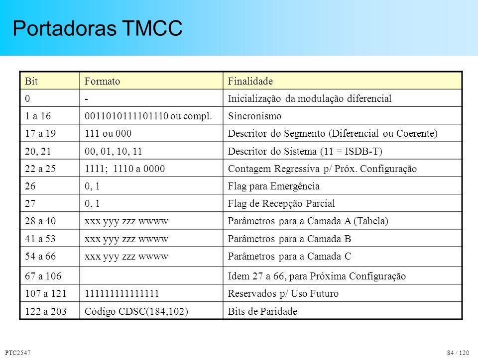 Portadoras TMCC Bit Formato Finalidade -