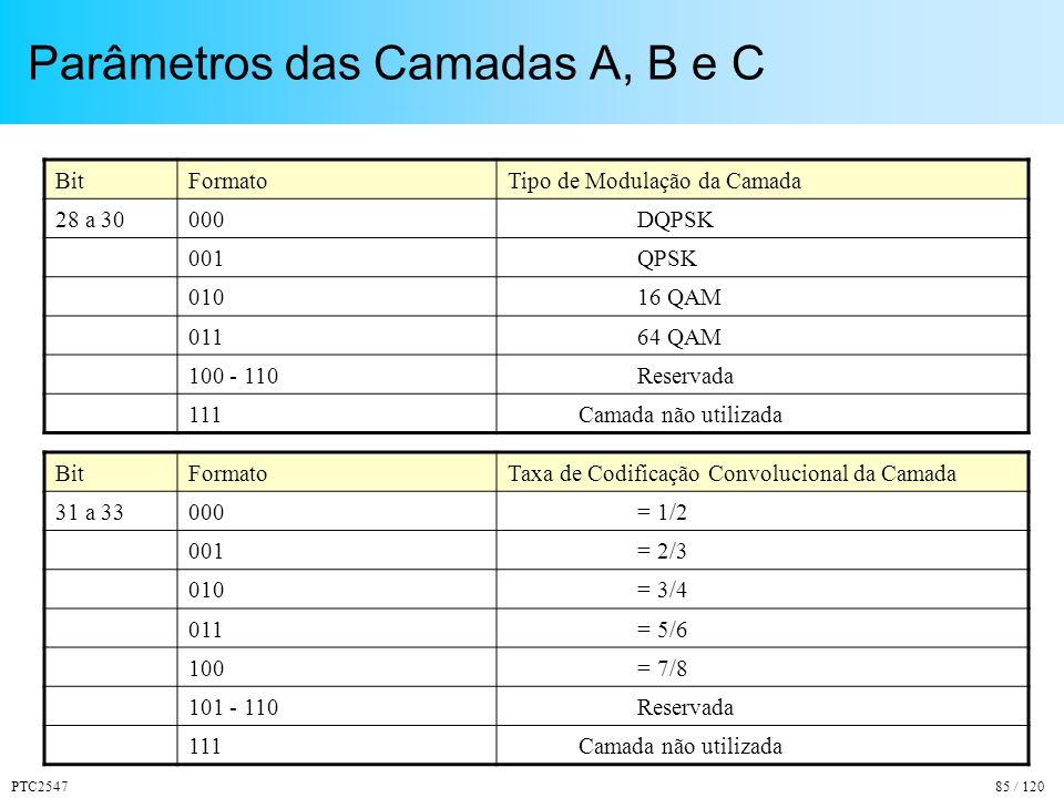 Parâmetros das Camadas A, B e C
