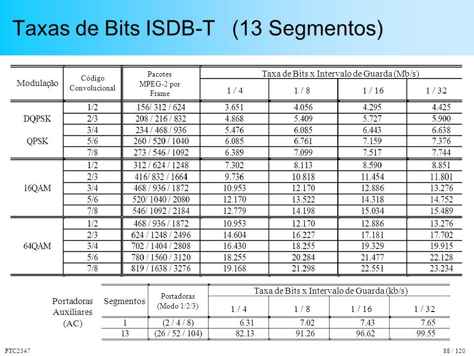 Taxas de Bits ISDB-T (13 Segmentos)