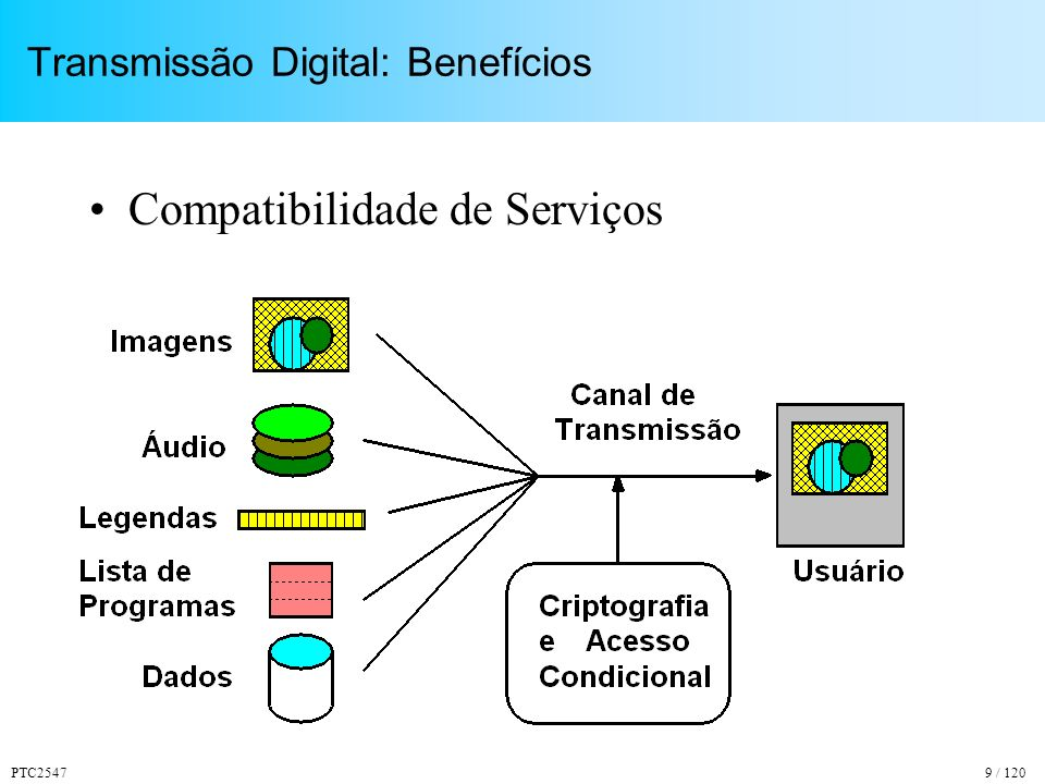 Transmissão Digital: Benefícios