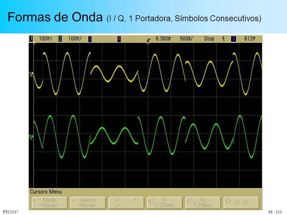 Formas de Onda (I / Q, 1 Portadora, Símbolos Consecutivos)