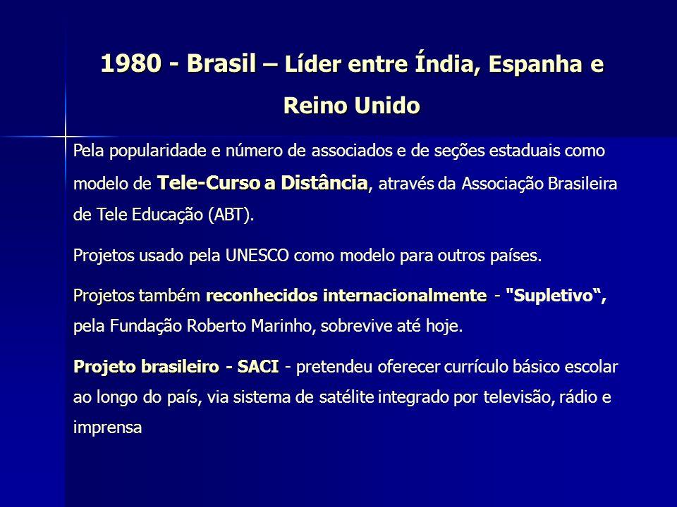 1980 - Brasil – Líder entre Índia, Espanha e Reino Unido
