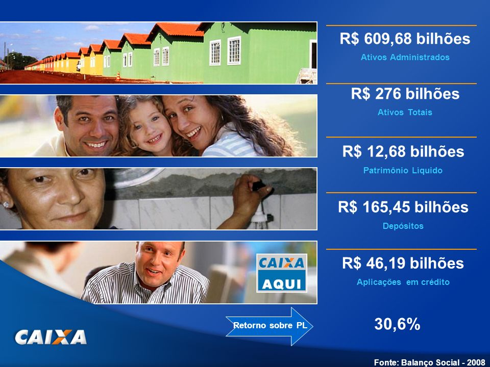 30,6% R$ 609,68 bilhões R$ 276 bilhões R$ 12,68 bilhões