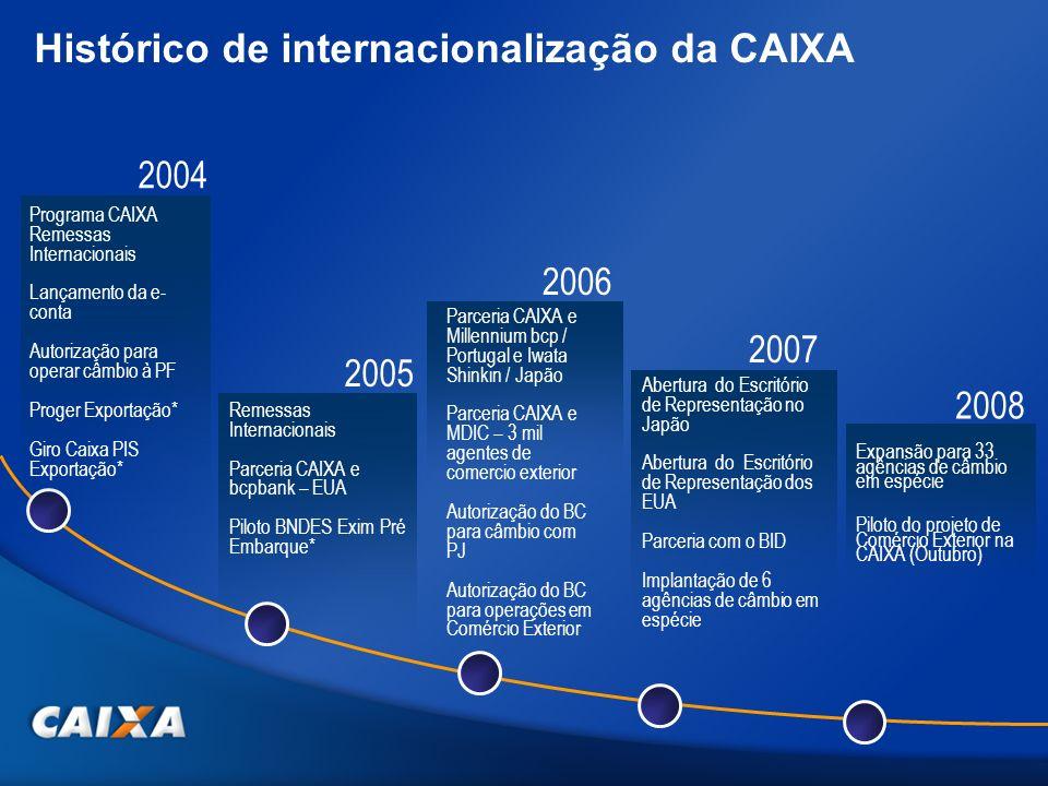Histórico de internacionalização da CAIXA