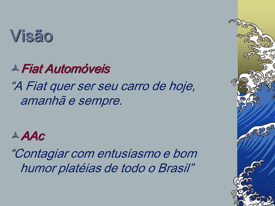 Visão Fiat Automóveis. A Fiat quer ser seu carro de hoje, amanhã e sempre.