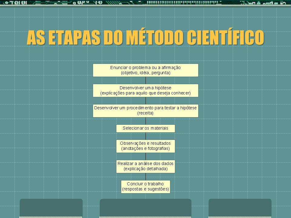 AS ETAPAS DO MÉTODO CIENTÍFICO