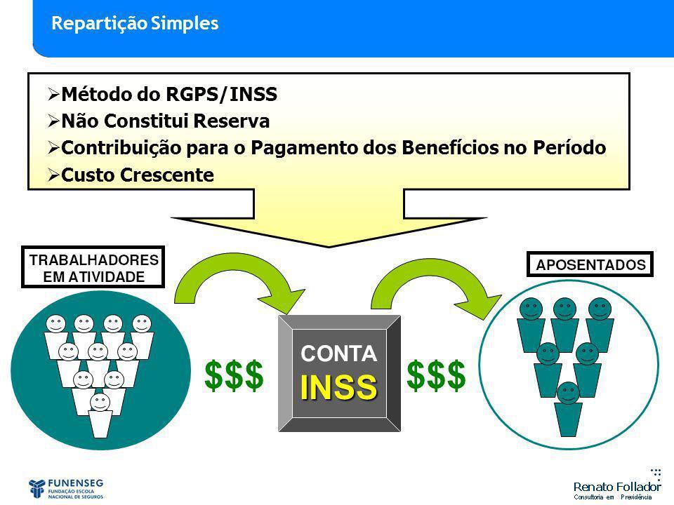 $$$ $$$ INSS CONTA Repartição Simples Método do RGPS/INSS
