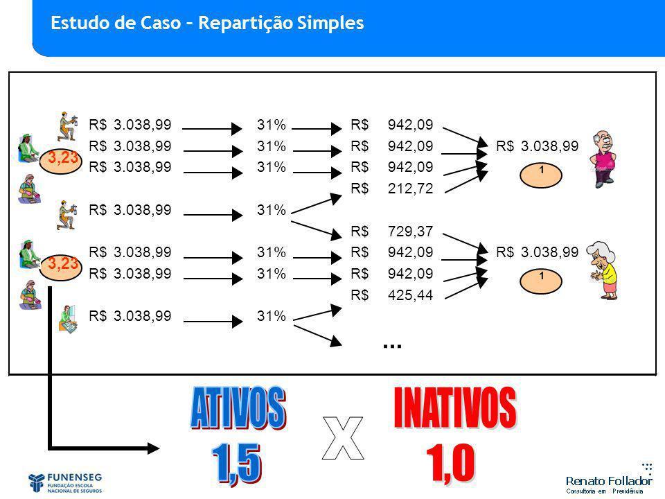ATIVOS INATIVOS X 1,5 1,0 ... Estudo de Caso – Repartição Simples 3,23
