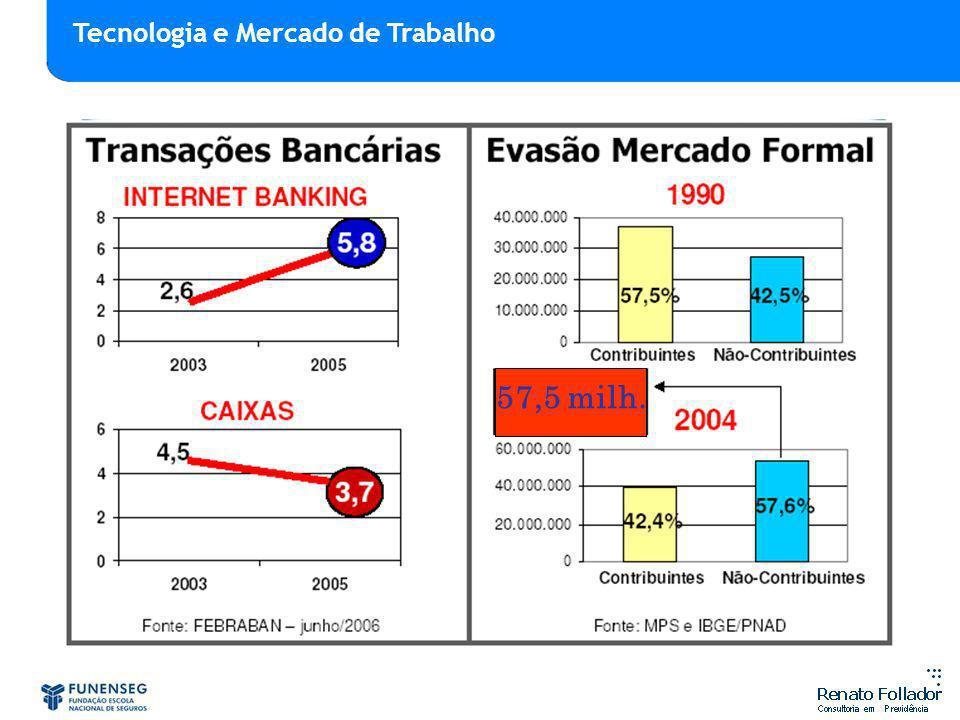 57,5 milh. Tecnologia e Mercado de Trabalho MODERNIZAÇÃO TECNOLÓCICA