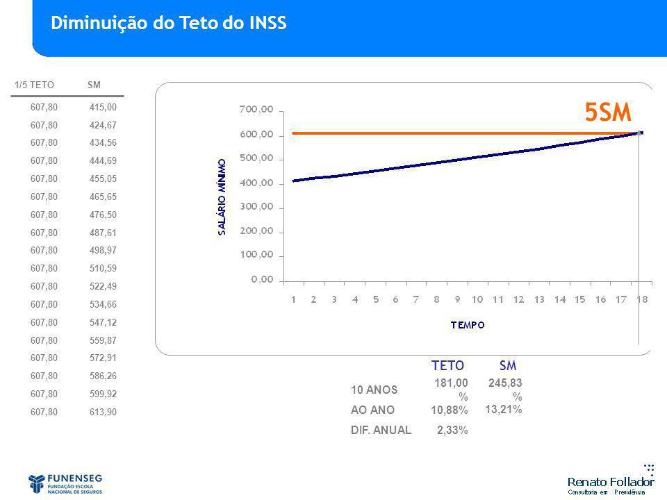 5SM Diminuição do Teto do INSS TETO SM 10 ANOS 181,00% 245,83% AO ANO
