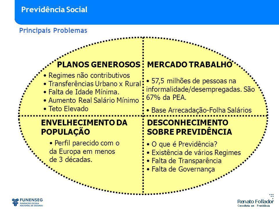 ENVELHECIMENTO DA POPULAÇÃO DESCONHECIMENTO SOBRE PREVIDÊNCIA