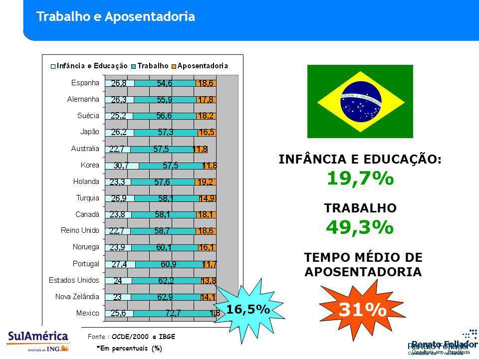 TEMPO MÉDIO DE APOSENTADORIA