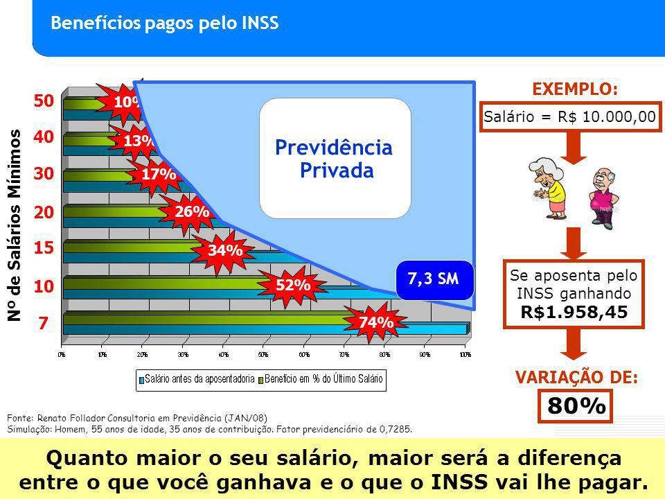 Se aposenta pelo INSS ganhando R$1.958,45
