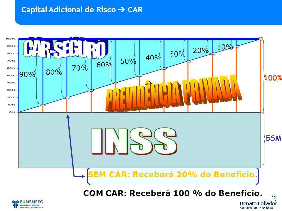 COM CAR: Receberá 100 % do Benefício.