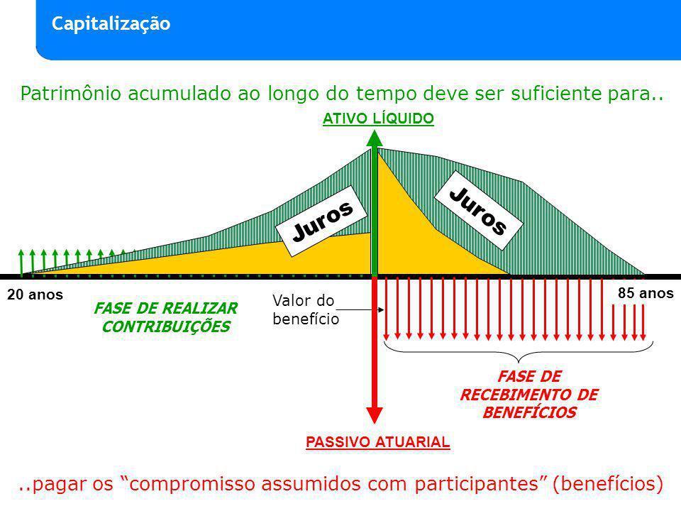FASE DE REALIZAR CONTRIBUIÇÕES FASE DE RECEBIMENTO DE BENEFÍCIOS