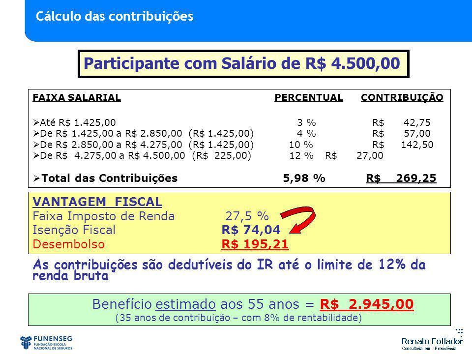 Participante com Salário de R$ 4.500,00