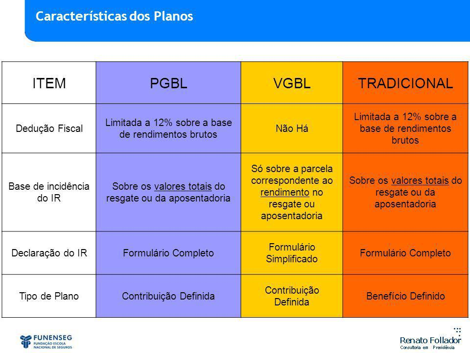 ITEM PGBL VGBL TRADICIONAL Características dos Planos Dedução Fiscal