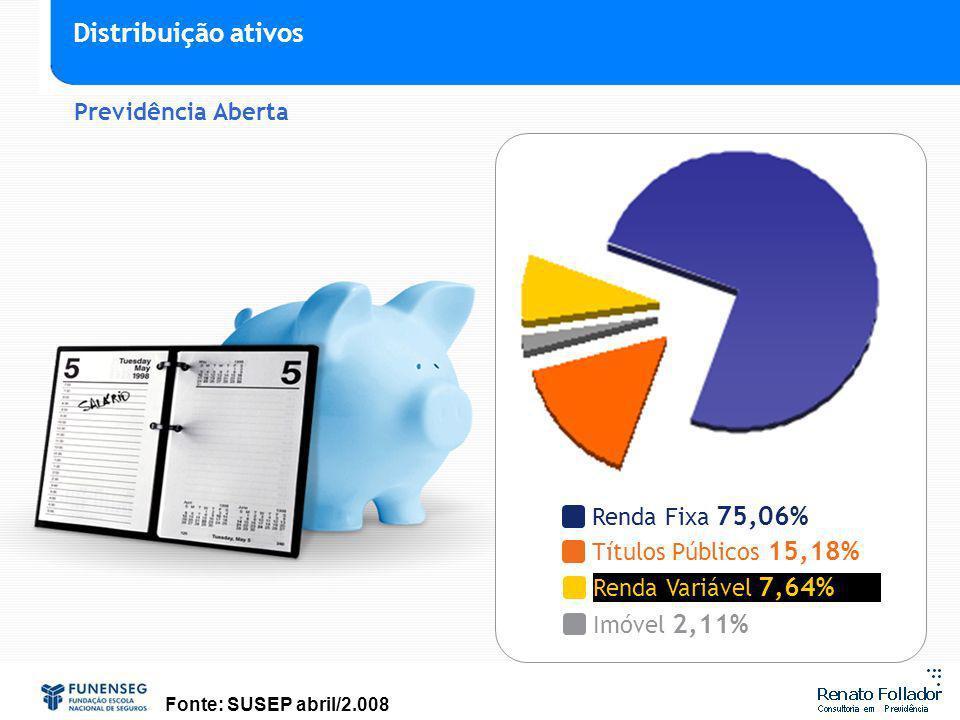 Distribuição ativos Previdência Aberta Renda Fixa 75,06%