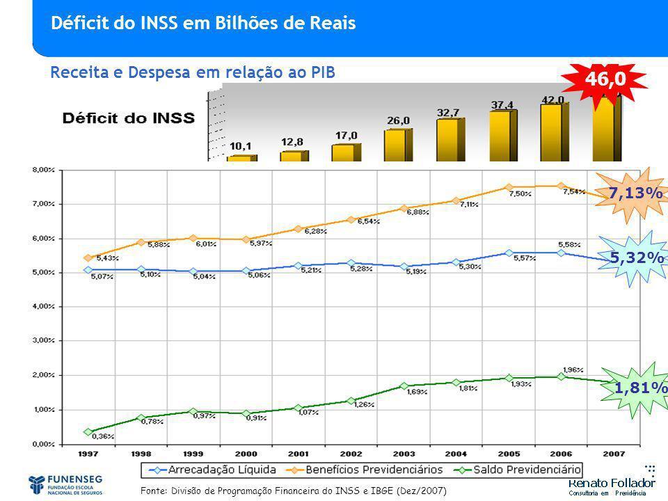 Déficit do INSS em Bilhões de Reais