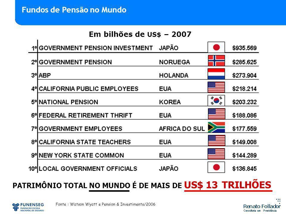PATRIMÔNIO TOTAL NO MUNDO É DE MAIS DE US$ 13 TRILHÕES