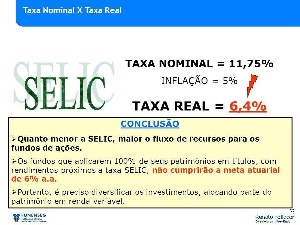 SELIC TAXA REAL = 6,4% TAXA NOMINAL = 11,75% INFLAÇÃO = 5%