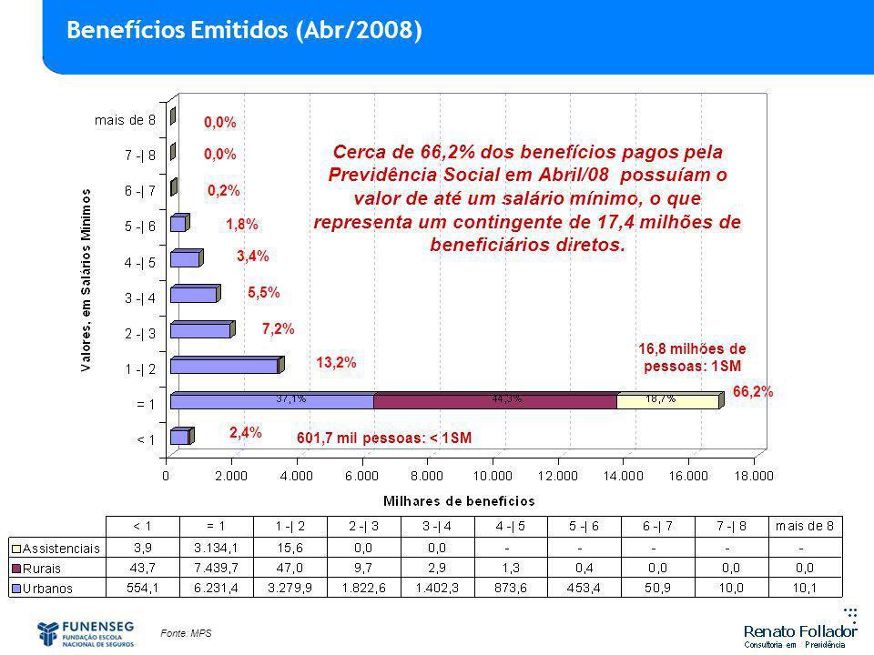 Benefícios Emitidos (Abr/2008)