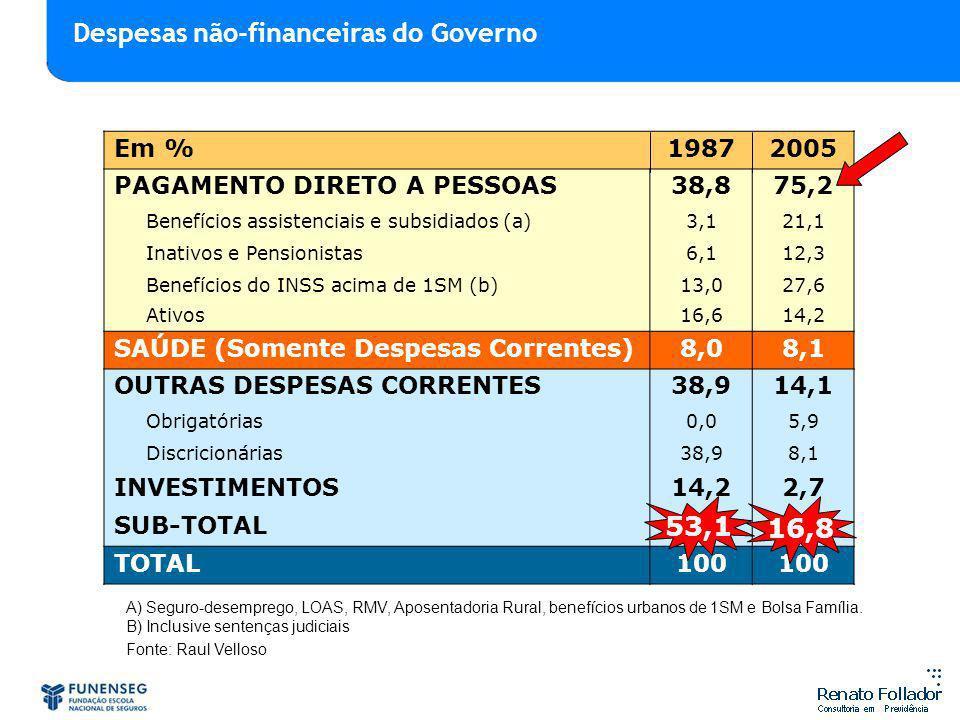 Despesas não-financeiras do Governo