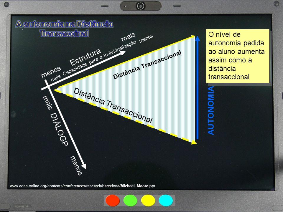 A autonomia na Distância Transaccinal