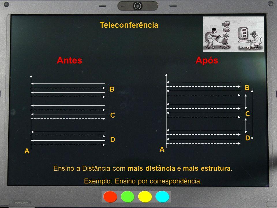 Antes Após Teleconferência B B C C D D A A