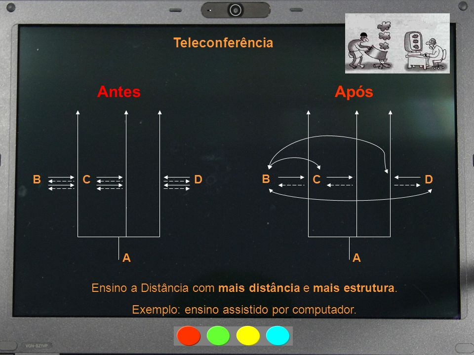 Antes Após Teleconferência A B C D A B C D