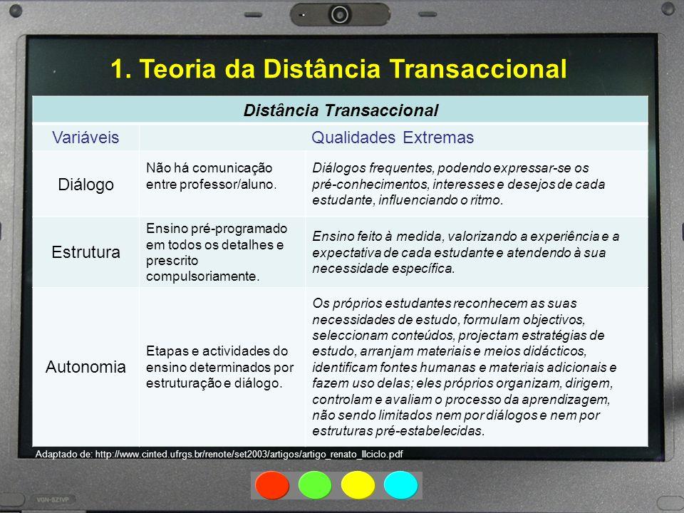 1. Teoria da Distância Transaccional Distância Transaccional