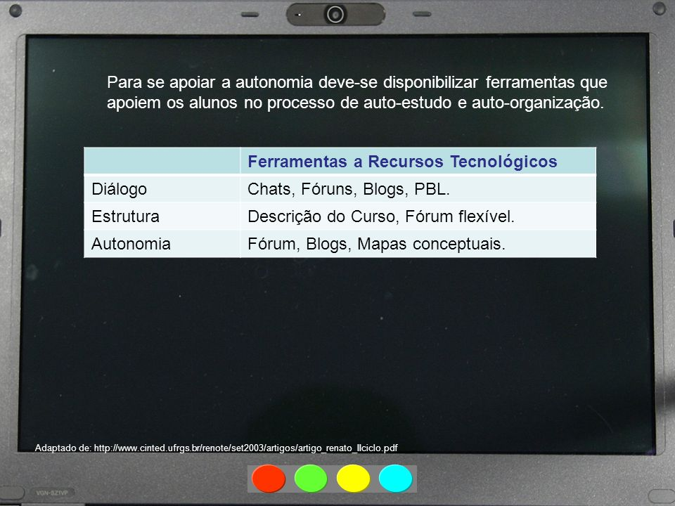 Ferramentas a Recursos Tecnológicos Diálogo Chats, Fóruns, Blogs, PBL.