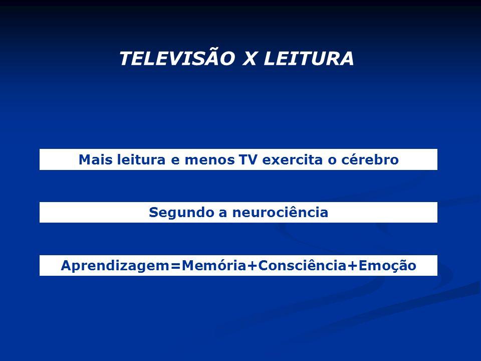 TELEVISÃO X LEITURA Mais leitura e menos TV exercita o cérebro