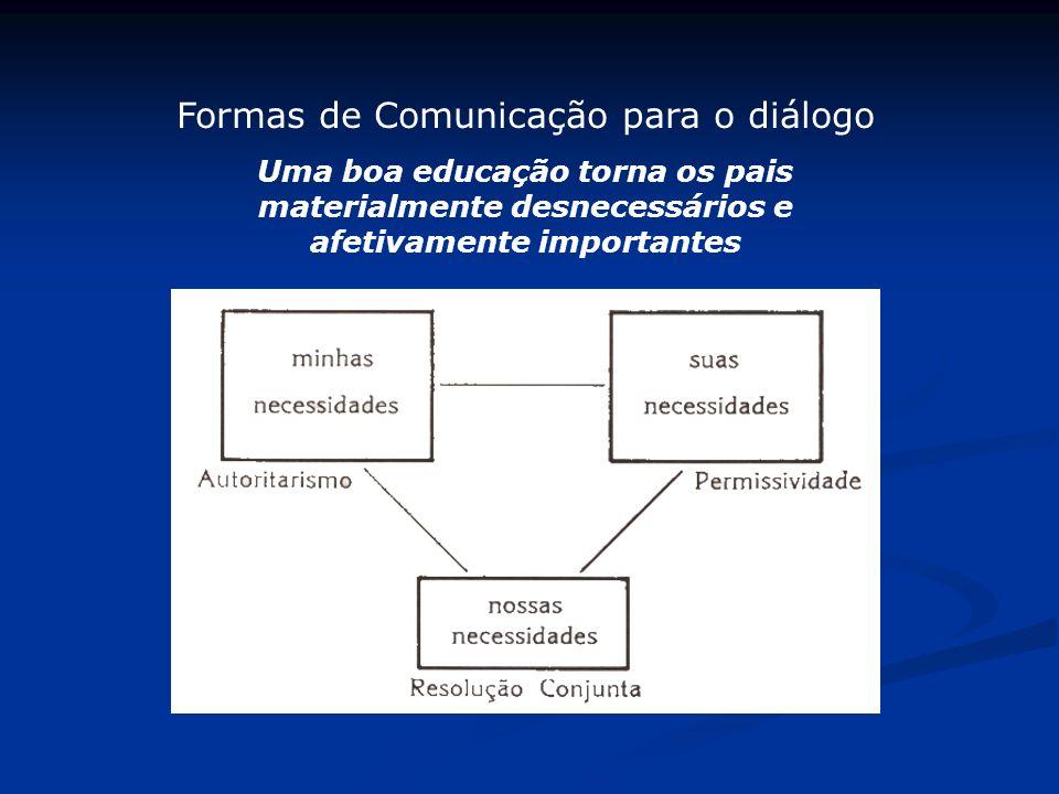 Formas de Comunicação para o diálogo