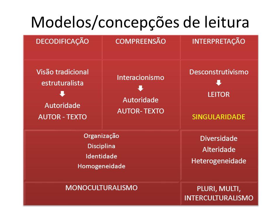 Modelos/concepções de leitura
