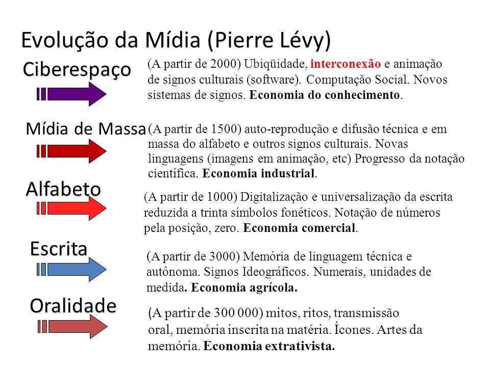 Evolução da Mídia (Pierre Lévy)