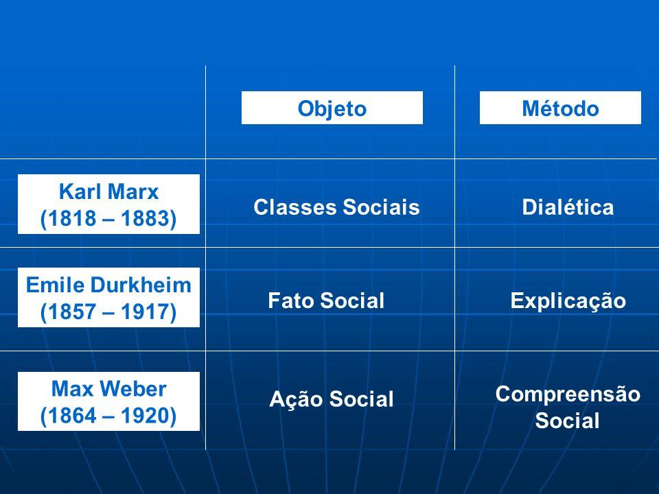 Objeto Método. Karl Marx (1818 – 1883) Classes Sociais. Dialética. Emile Durkheim (1857 – 1917)
