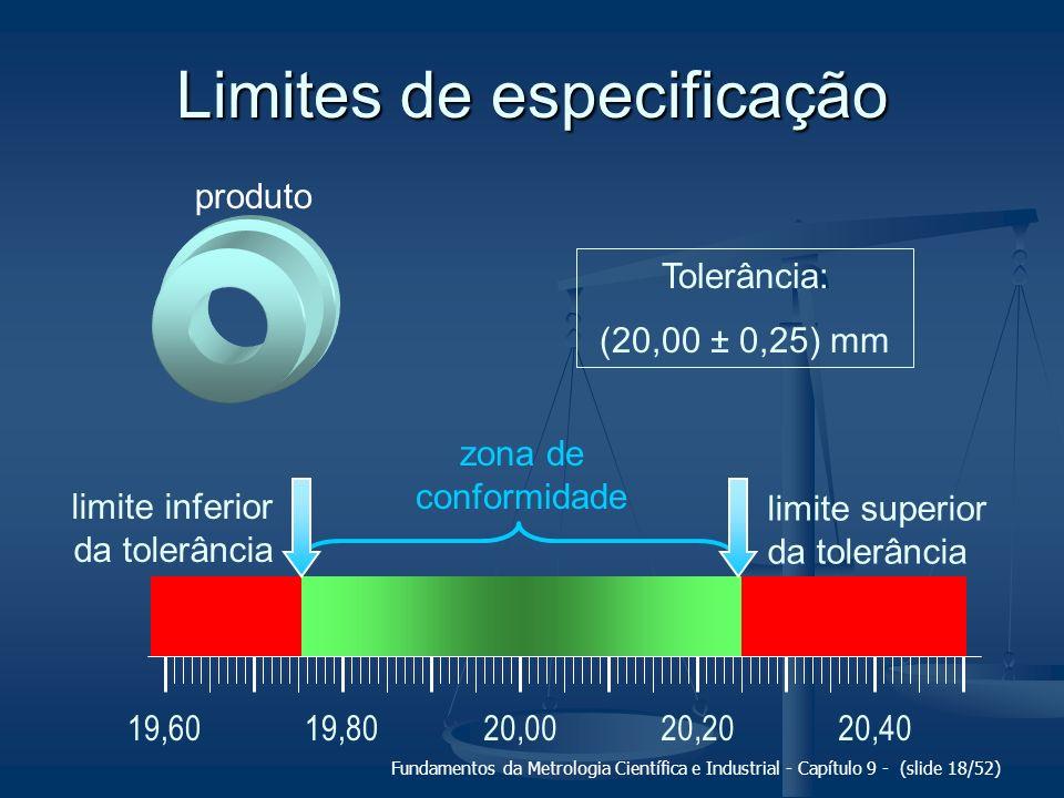 Limites de especificação
